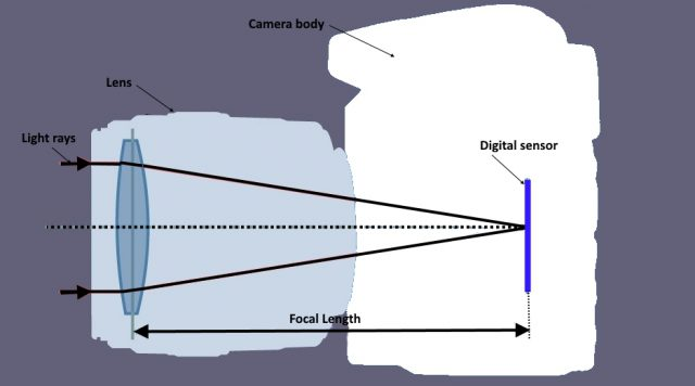 focal length definition