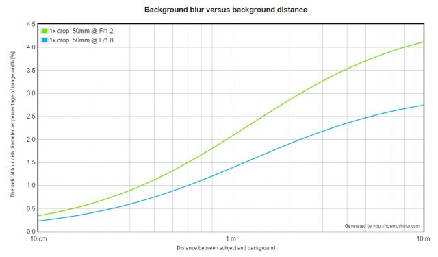 chart for bokeh size and camera apperture