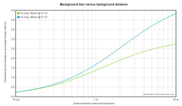 chart bokeh size and distance