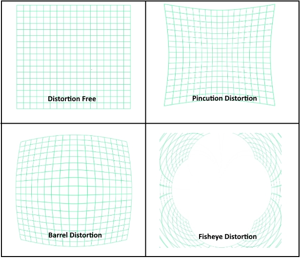 Types of lens distortion