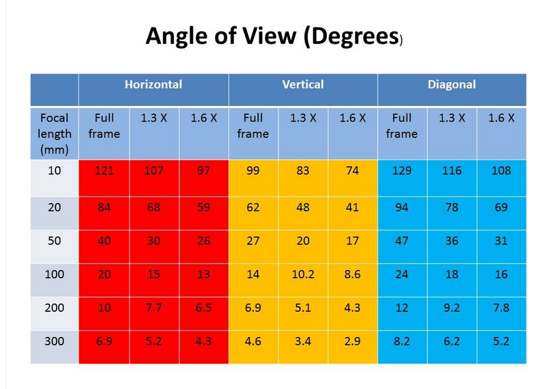 angle of view table
