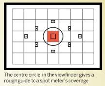 spot metering mode
