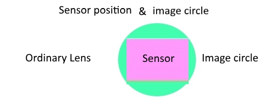 sensor and image circle