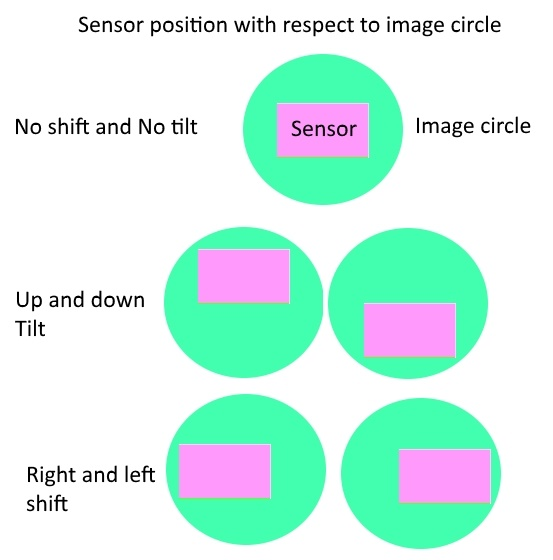 image circle and sensor in tilt lens