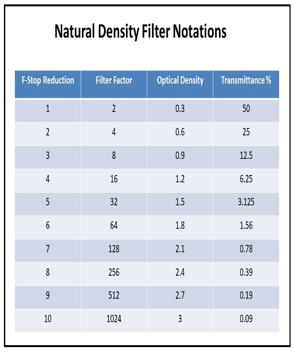 The Neutral Density Filter Tutorial