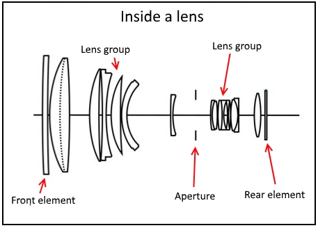 aperture position in camera lens