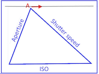 exposure triangle illustration -1