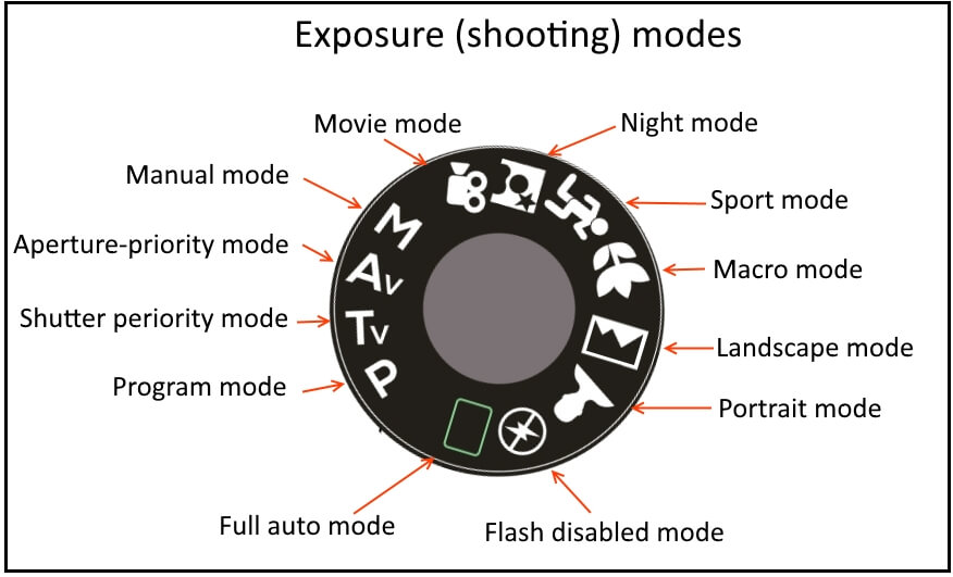 exposure (shooting) modes