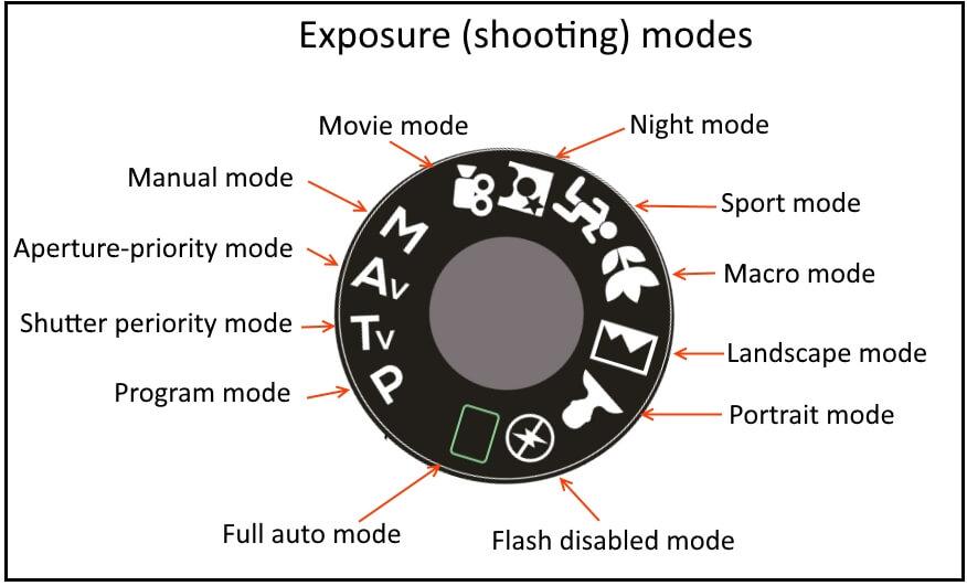 exposure modes explained