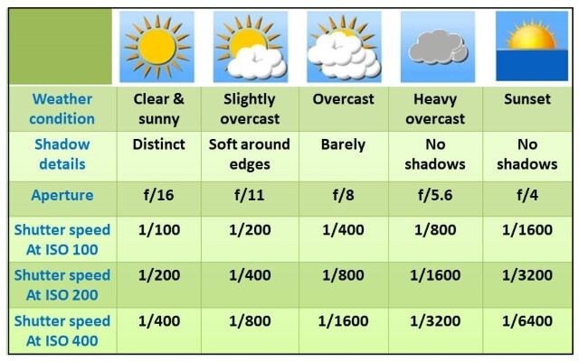 weather conditions- exposure values