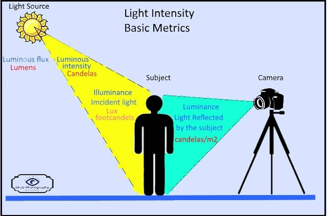 light intensity-basic meters