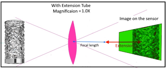 diagram of extension with extension tube