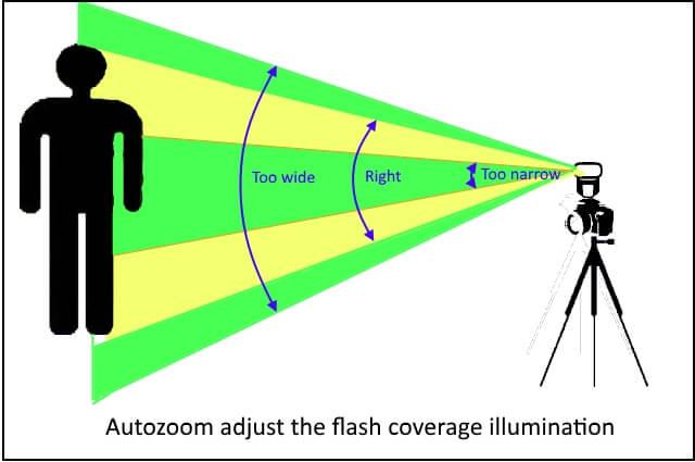 flash auto zoom
