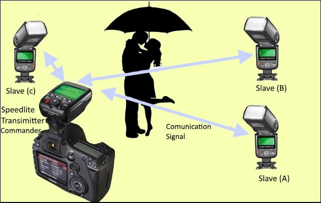 camera flash connection system