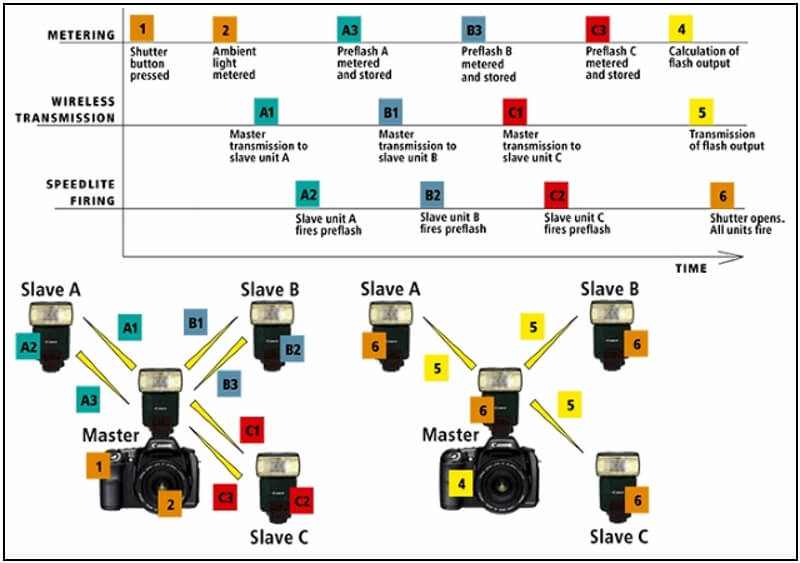 How the TTL system works