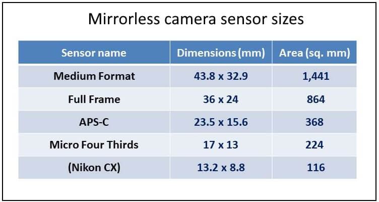 Digital Sensor sizes