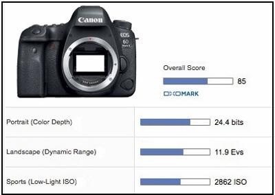 sensor scores Canon EOS 6D Mark II