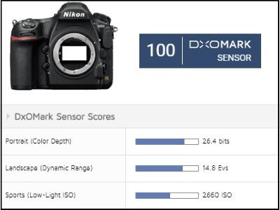 sensor score Nikon D850