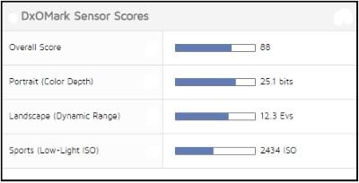 sensor scores Nikon D5