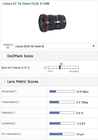 Canon EF 16-35mm f/4L IS USM Lens - lens scores