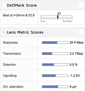 Tamron 15-30mm f/2.8 (for Nikon) - scores
