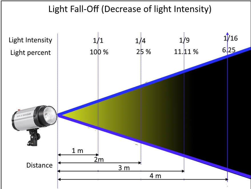 Light fall-off