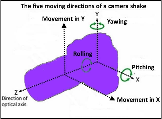 camera movement directions