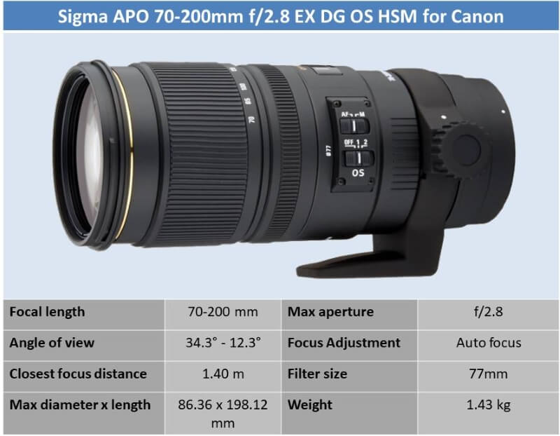 Sigma APO 70-200mm f/2.8 EX DG OS HSM for Canon