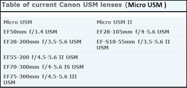 Canon lenses - Micro USM