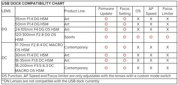 Sigma USB dock compatibility list