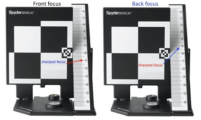 front and back focusing errors