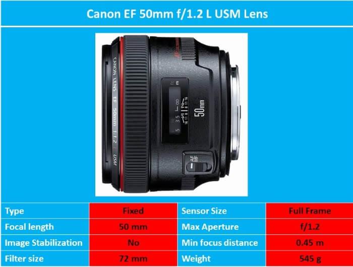 Canon 50mm f 1.2L USM