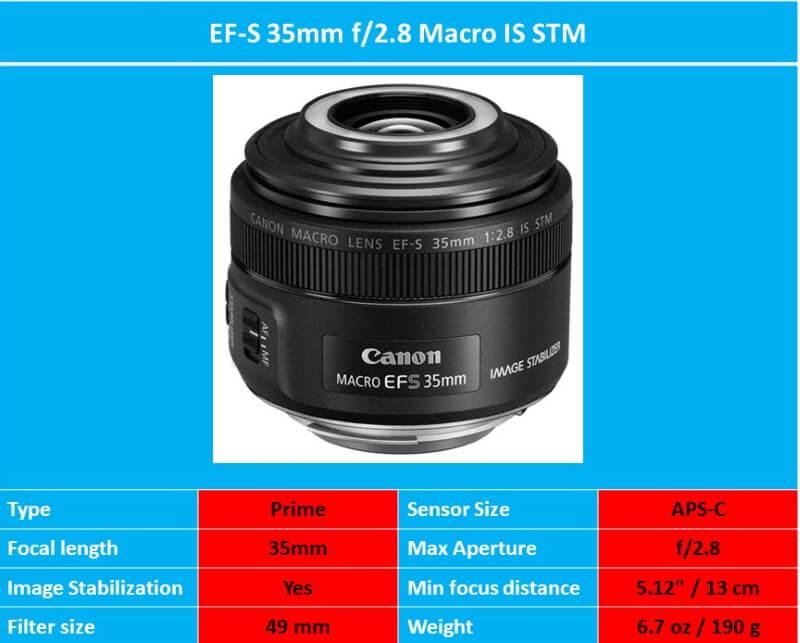 Canon EF-S 35mm specs