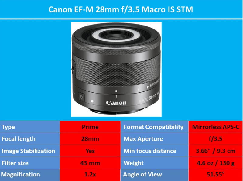 EF-M 28mm f3.5 Macro IS STM specs