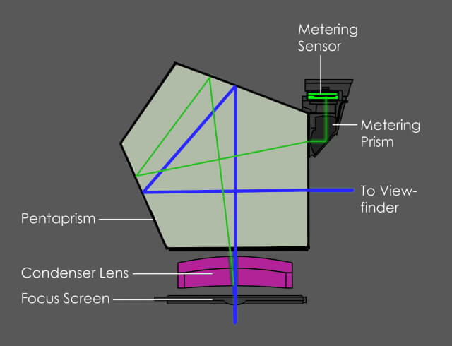 Canon Metering Modes Explained- How to get proper exposure