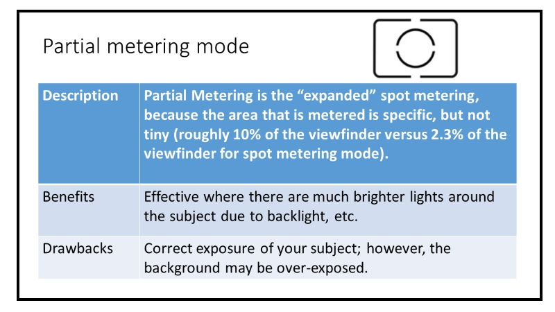 Canon Metering Modes Explained- How to Get A Proper Exposure
