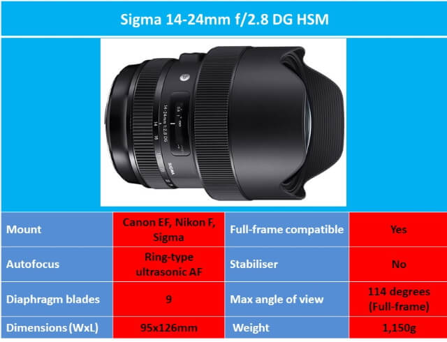 Best Wide Angle Lens for Astrophotography