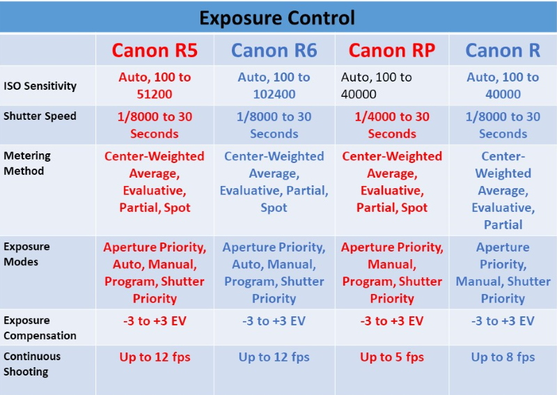 Canon Mirrorless Cameras Compared