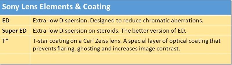 Camera Lens abbreviations